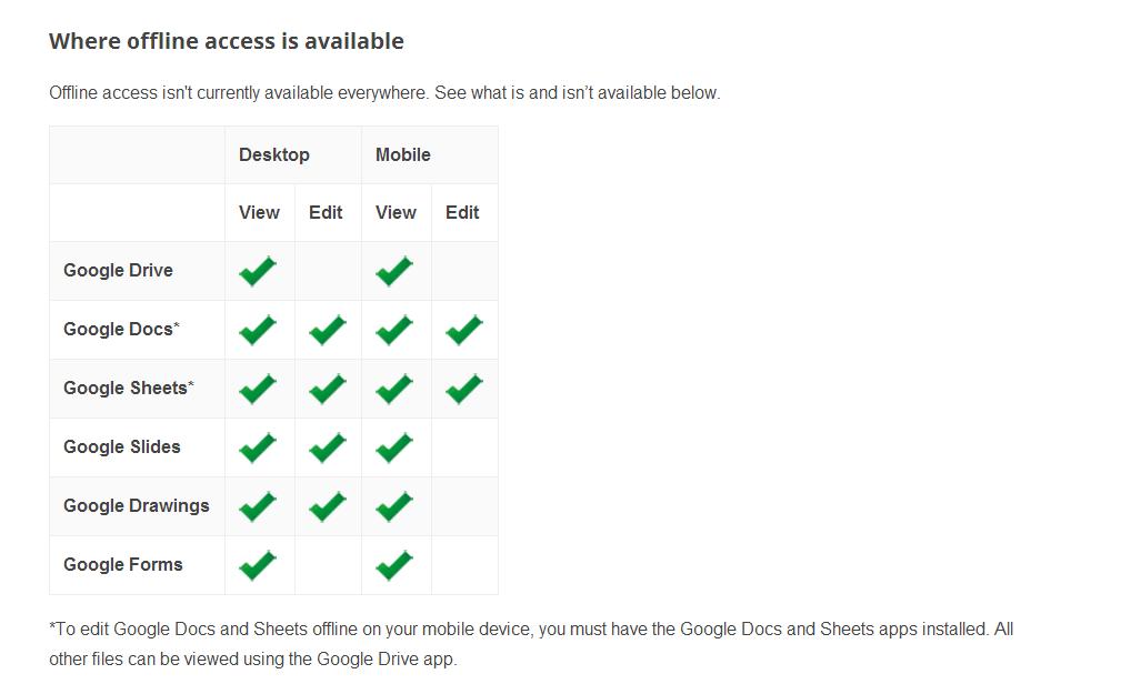 Offline Access for Google Docs