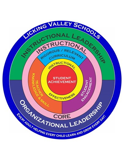 The Licking Valley Instructional Core